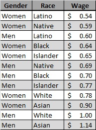 Wage Table